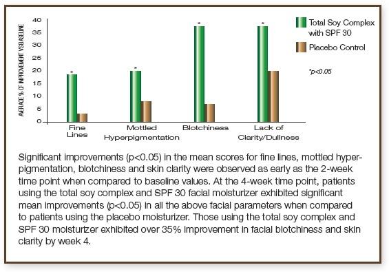 Étude clinique sur le teint et la texture de la peau