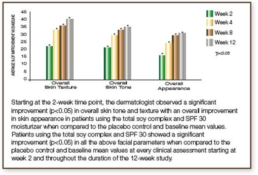 Étude clinique sur le teint et la texture de la peau 2