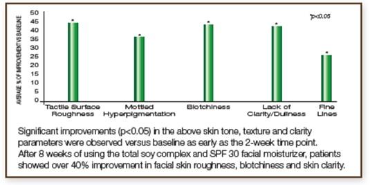 Étude clinique sur le teint et la texture de la peau 3
