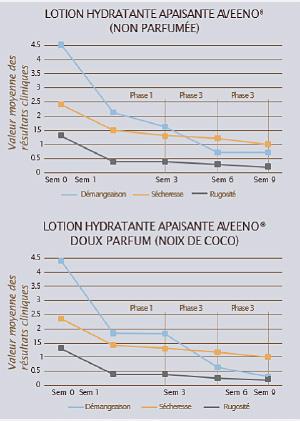 étude sur l'emploi de la lotion pour la peau sèche qui démange