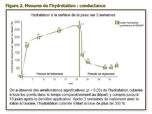 Données cliniques sur la lotion hydratante quotidienne AVEENO® 2