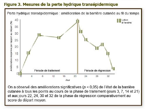 Données cliniques sur la lotion hydratante quotidienne AVEENO® 3