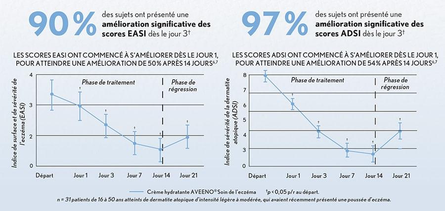 AVEENO® Soin de l'eczéma améliore les scores EASI et ADSI