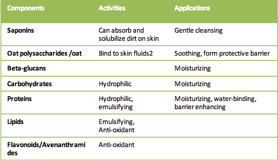 Graphique des composantes de l'avoine et de la manière dont elles contribuent à nettoyer, hydrater, apaiser et protéger la peau