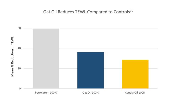 Graphique montrant la réduction de la perte d'eau transépidermique observée avec l'huile d'avoine par rapport aux témoins