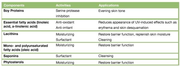 Tableau expliquant l'activité et les applications du soja