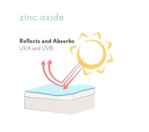 L'oxyde de zinc reflète et absorbe les rayons UVA et UVB